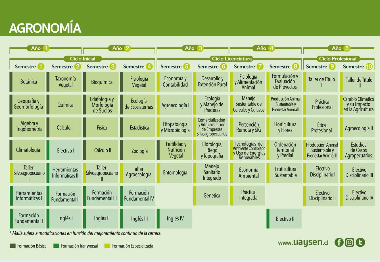 Agronomía - malla y requisitos