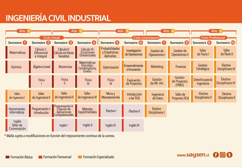 Ingeniería Civil Industrial - malla y requisitos