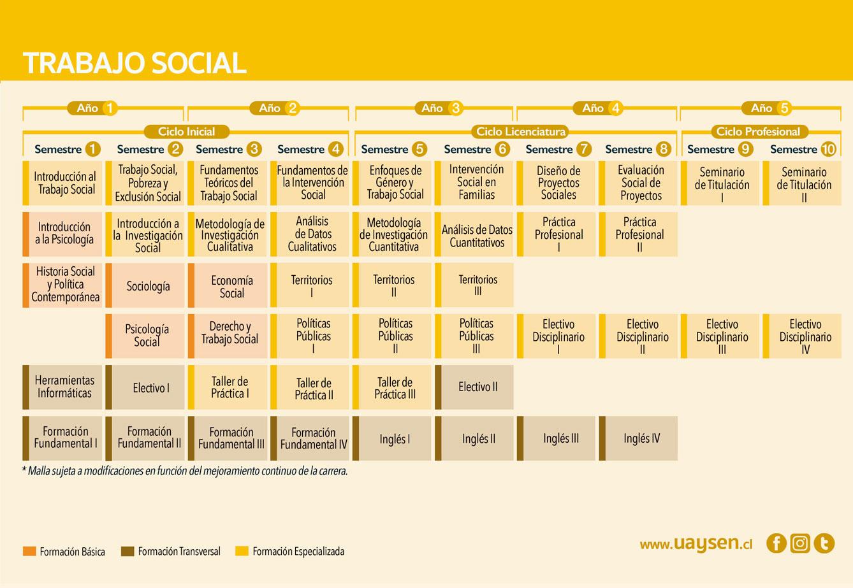 Trabajo Social - malla y requisitos