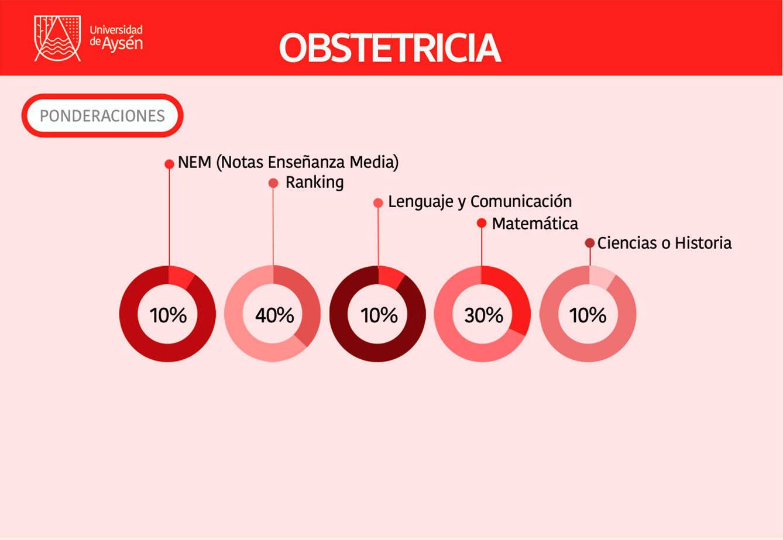 Obstetricia - malla y requisitos